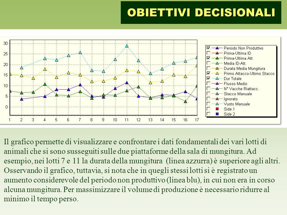 Il grafico permette di visualizzare e confrontare i dati fondamentali dei vari lotti di animali che si sono susseguiti sulle due piattaforme della sala di mungitura.