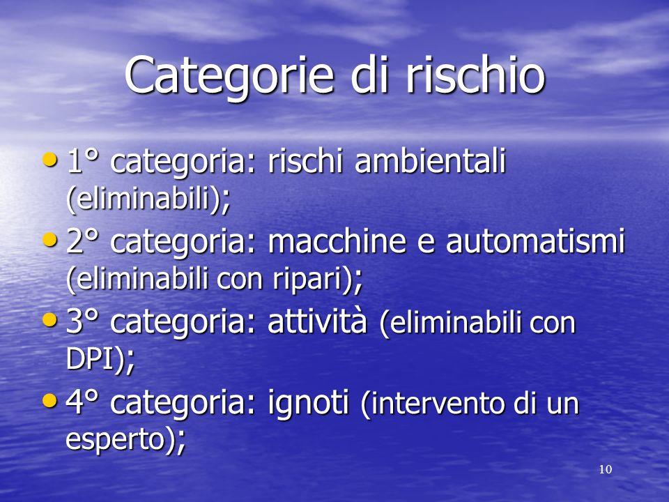 10 Categorie di rischio 1° categoria: rischi ambientali (eliminabili) ; 1° categoria: rischi ambientali (eliminabili) ; 2° categoria: macchine e automatismi (eliminabili con ripari) ; 2° categoria: macchine e automatismi (eliminabili con ripari) ; 3° categoria: attività (eliminabili con DPI) ; 3° categoria: attività (eliminabili con DPI) ; 4° categoria: ignoti (intervento di un esperto) ; 4° categoria: ignoti (intervento di un esperto) ;