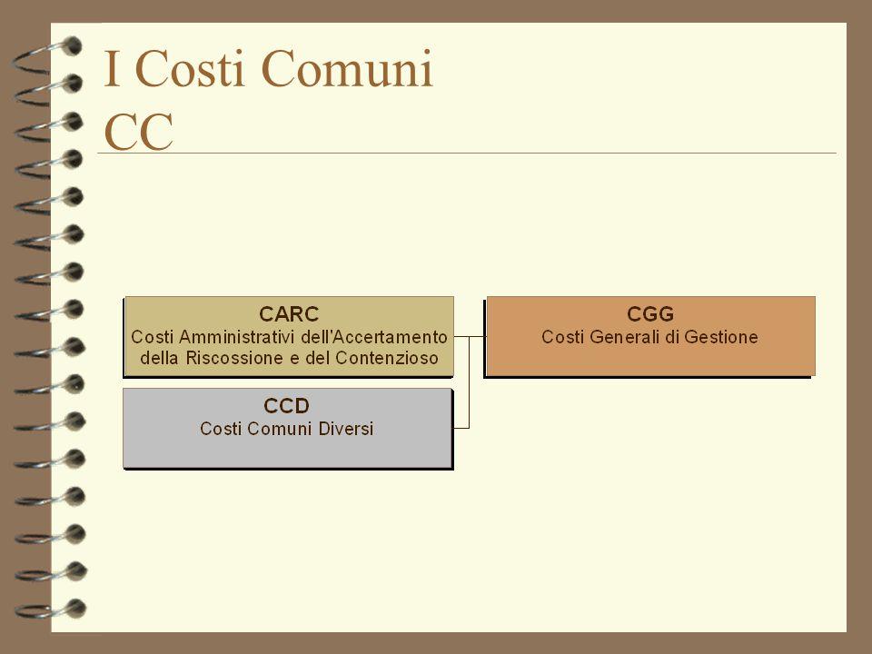 I Costi Operativi di Gestione CG
