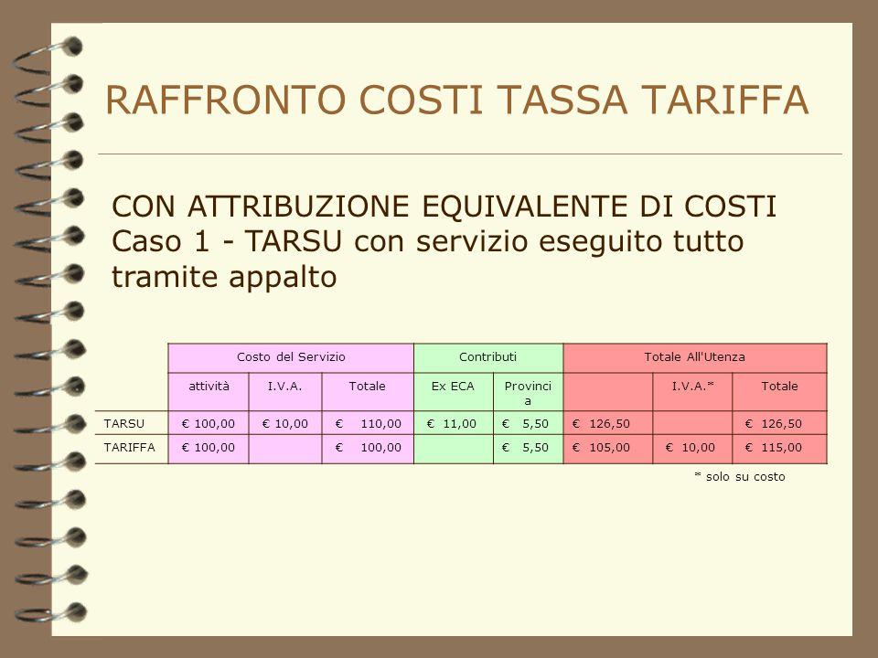 RAFFRONTO COSTI TASSA TARIFFA NUOVI COSTI RISPETTO ALLA TASSA: I costi d'uso del capitale (ammortamenti, remunerazione e accantonamenti); Costi generali e costi amministrativi; Costi sostenuti con altre assegnazioni di bilancio.
