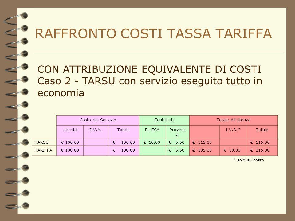 RAFFRONTO COSTI TASSA TARIFFA CON ATTRIBUZIONE EQUIVALENTE DI COSTI Caso 1 - TARSU con servizio eseguito tutto tramite appalto Costo del ServizioContributiTotale All Utenza attivitàI.V.A.TotaleEx ECAProvinci a I.V.A.*Totale TARSU € 100,00 € 10,00 € 110,00 € 11,00€ 5,50€ 126,50 TARIFFA € 100,00 € 5,50€ 105,00 € 10,00 € 115,00 * solo su costo