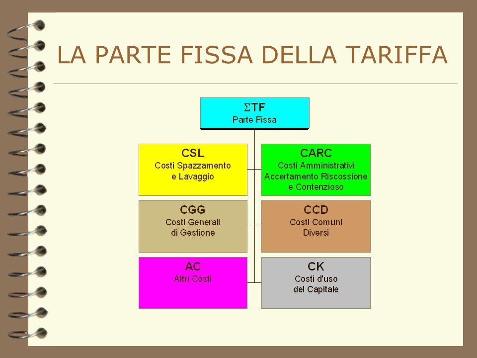 La divisione in parte fissa e parte variabile  T =  TF+  TV