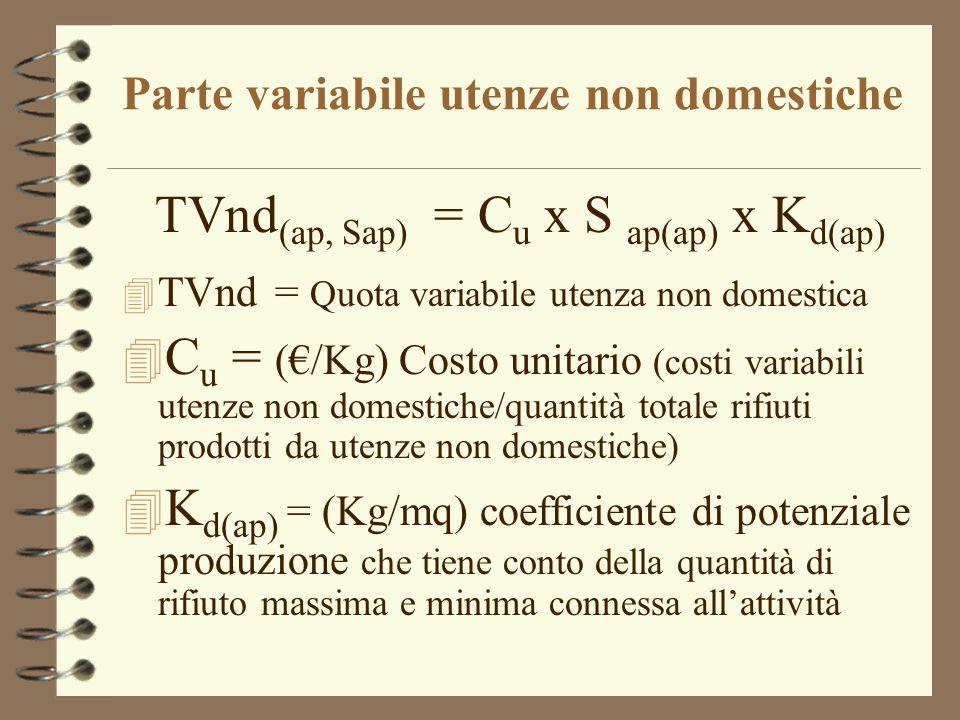Parte fissa utenze non domestiche TFnd (ap, Sap) = Q apf x S ap(ap) x K c(ap) 4 TFnd (ap, Sap) = Quota fissa utenza non domestica 4 S ap(ap) = Superficie dei locali (mq) 4 Q apf = (€/mq) quota unitaria (tot costi fissi UND/ tot superfici in base Kc) 4 K c(ap) = coefficiente di produzione che tiene conto della quantità potenziale di produzione del rifiuto connessa alla tipologia di attività