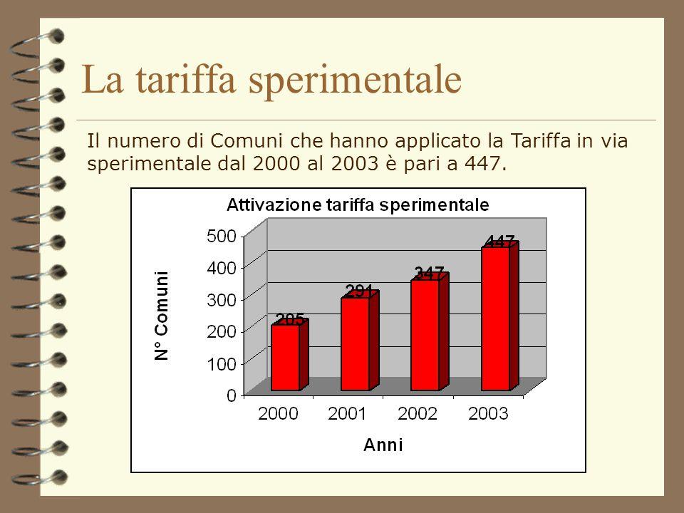 La tariffa sperimentale Pur in presenza di proroghe diversi comuni hanno deciso di applicare la tariffa in forma sperimentale. Tale decisione presenta