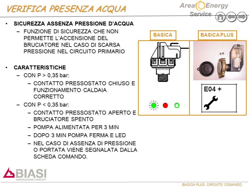 BASICA PLUS: CIRCUITO COMANDO Service VERIFICA PRESENZA ACQUA SICUREZZA ASSENZA PRESSIONE D'ACQUASICUREZZA ASSENZA PRESSIONE D'ACQUA –FUNZIONE DI SICUREZZA CHE NON PERMETTE L'ACCENSIONE DEL BRUCIATORE NEL CASO DI SCARSA PRESSIONE NEL CIRCUITO PRIMARIO CARATTERISTICHECARATTERISTICHE –CON P > 0,35 bar: –CONTATTO PRESSOSTATO CHIUSO E FUNZIONAMENTO CALDAIA CORRETTO –CON P < 0,35 bar: –CONTATTO PRESSOSTATO APERTO E BRUCIATORE SPENTO –POMPA ALIMENTATA PER 3 MIN –DOPO 3 MIN POMPA FERMA E LED –NEL CASO DI ASSENZA DI PRESSIONE O PORTATA VIENE SEGNALATA DALLA SCHEDA COMANDO.