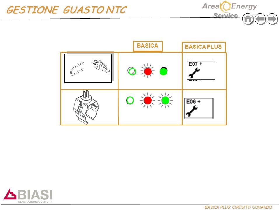 BASICA PLUS: CIRCUITO COMANDO Service GESTIONE GUASTO NTC BASICA PLUS BASICA