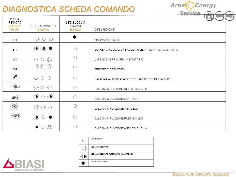 BASICA PLUS: CIRCUITO COMANDO Service DISPLAY REMOTO BASICA PLUS LED DIAGNOSTICA BASICA LED BLOCCO FIAMMA BASICADESCRIZIONE E11FIAMMA PARASSITA E14SCARSA CIRCOLAZIONE ACQUA RILEVATA DA NTC A CONTATTO L01LIMITAZIONE PRIMARIO IN SANITARIO E69ERRORE DI CABLATURA CALADAIA ALIMENTATA ELETTRICAMENTE ED IN STAND BY CALDAIA IN FUNZIONE RISCALDAMENTO CALDAIA IN FUNZIONE SANITARIO CALDAIA IN FUNZIONE ANTIGELO CALDAIA IN FUNZIONE PRERISCALDO CALDAIA IN FUNZIONE ANTILEGIONELLA LED SPENTO LED LAMPEGGIANTE LED LAMPEGGIANTE ALTERNATO CON ALTRO LED LED ACCESO FISSO DIAGNOSTICA SCHEDA COMANDO