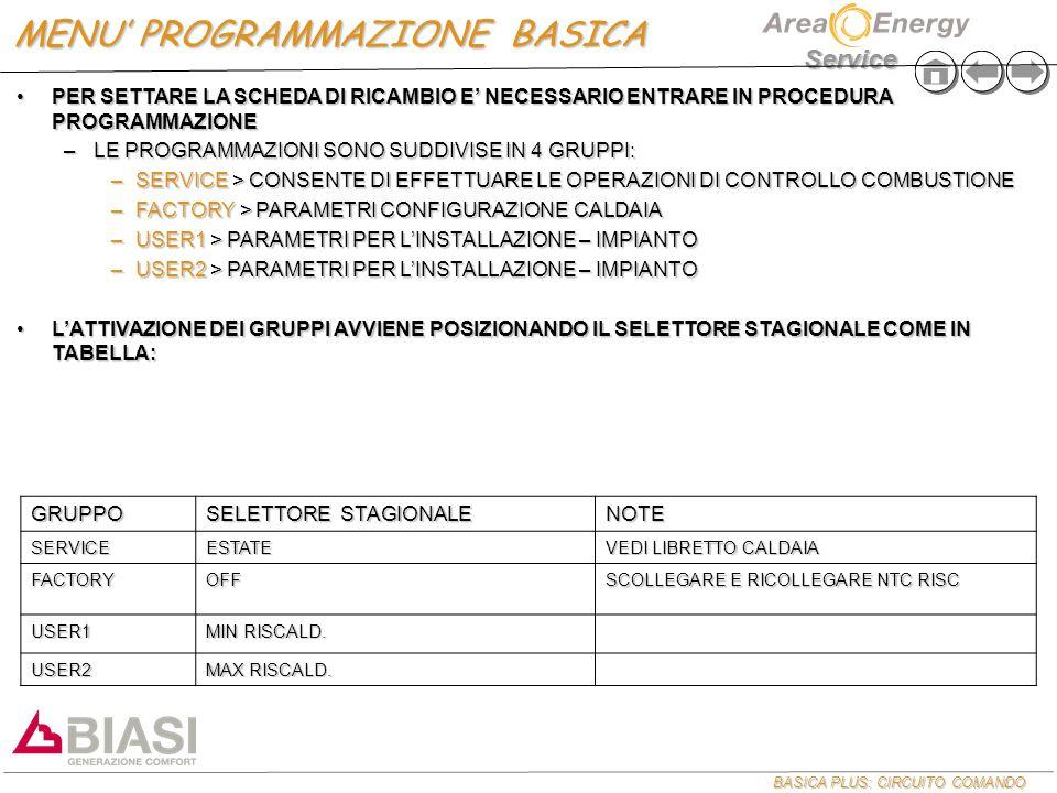 BASICA PLUS: CIRCUITO COMANDO Service PER SETTARE LA SCHEDA DI RICAMBIO E' NECESSARIO ENTRARE IN PROCEDURA PROGRAMMAZIONEPER SETTARE LA SCHEDA DI RICAMBIO E' NECESSARIO ENTRARE IN PROCEDURA PROGRAMMAZIONE –LE PROGRAMMAZIONI SONO SUDDIVISE IN 4 GRUPPI: –SERVICE > CONSENTE DI EFFETTUARE LE OPERAZIONI DI CONTROLLO COMBUSTIONE –FACTORY > PARAMETRI CONFIGURAZIONE CALDAIA –USER1 > PARAMETRI PER L'INSTALLAZIONE – IMPIANTO –USER2 > PARAMETRI PER L'INSTALLAZIONE – IMPIANTO L'ATTIVAZIONE DEI GRUPPI AVVIENE POSIZIONANDO IL SELETTORE STAGIONALE COME IN TABELLA:L'ATTIVAZIONE DEI GRUPPI AVVIENE POSIZIONANDO IL SELETTORE STAGIONALE COME IN TABELLA: GRUPPO SELETTORE STAGIONALE NOTE SERVICEESTATE VEDI LIBRETTO CALDAIA FACTORYOFF SCOLLEGARE E RICOLLEGARE NTC RISC USER1 MIN RISCALD.
