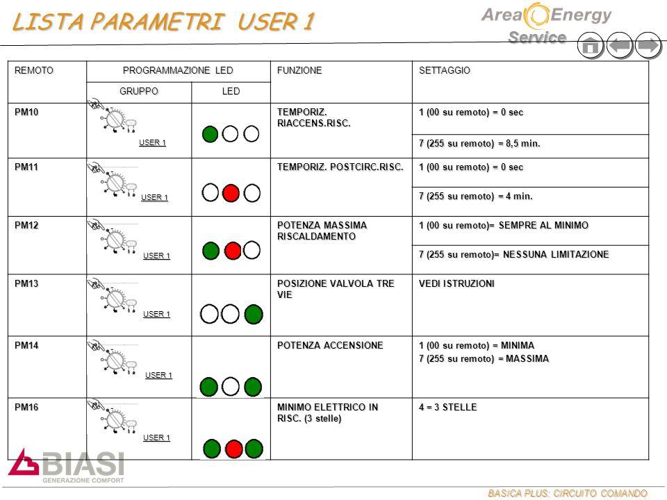 BASICA PLUS: CIRCUITO COMANDO Service REMOTO PROGRAMMAZIONE LED FUNZIONESETTAGGIO GRUPPOLED PM10 USER 1 USER 1 TEMPORIZ.