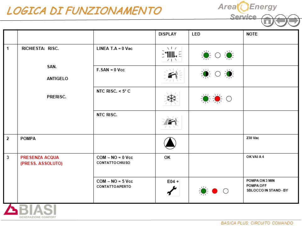 BASICA PLUS: CIRCUITO COMANDO Service LOGICA DI FUNZIONAMENTO DISPLAYLEDNOTE 1 RICHIESTA: RISC.