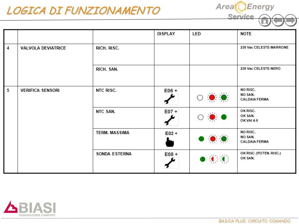 BASICA PLUS: CIRCUITO COMANDO Service DISPLAYLEDNOTE 4 VALVOLA DEVIATRICE RICH.