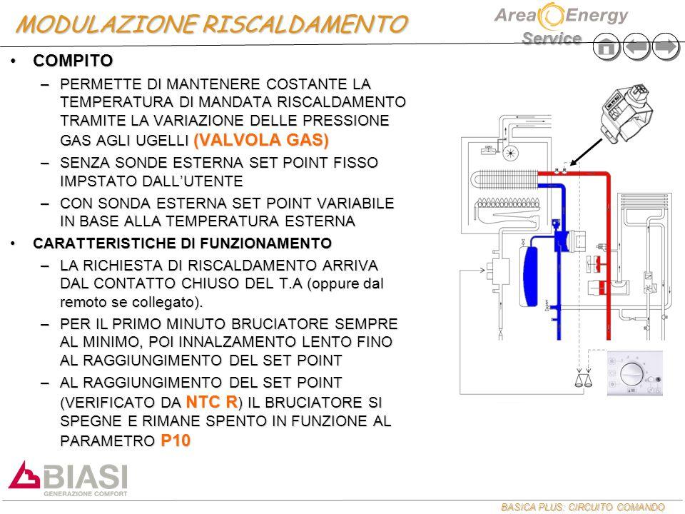 BASICA PLUS: CIRCUITO COMANDO Service MODULAZIONE RISCALDAMENTO COMPITOCOMPITO –PERMETTE DI MANTENERE COSTANTE LA TEMPERATURA DI MANDATA RISCALDAMENTO TRAMITE LA VARIAZIONE DELLE PRESSIONE GAS AGLI UGELLI (VALVOLA GAS) –SENZA SONDE ESTERNA SET POINT FISSO IMPSTATO DALL'UTENTE –CON SONDA ESTERNA SET POINT VARIABILE IN BASE ALLA TEMPERATURA ESTERNA CARATTERISTICHE DI FUNZIONAMENTOCARATTERISTICHE DI FUNZIONAMENTO –LA RICHIESTA DI RISCALDAMENTO ARRIVA DAL CONTATTO CHIUSO DEL T.A (oppure dal remoto se collegato).