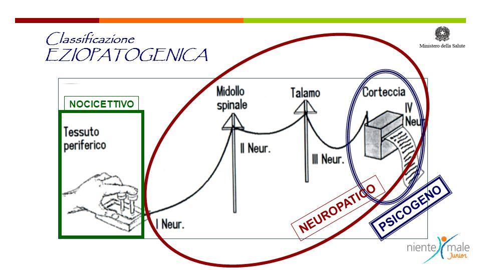 NEUROPATICO NOCICETTIVO PSICOGENO Classificazione EZIOPATOGENICA