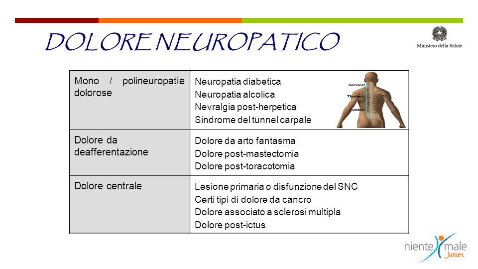 Mono / polineuropatie dolorose Neuropatia diabetica Neuropatia alcolica Nevralgia post-herpetica Sindrome del tunnel carpale Dolore da deafferentazion