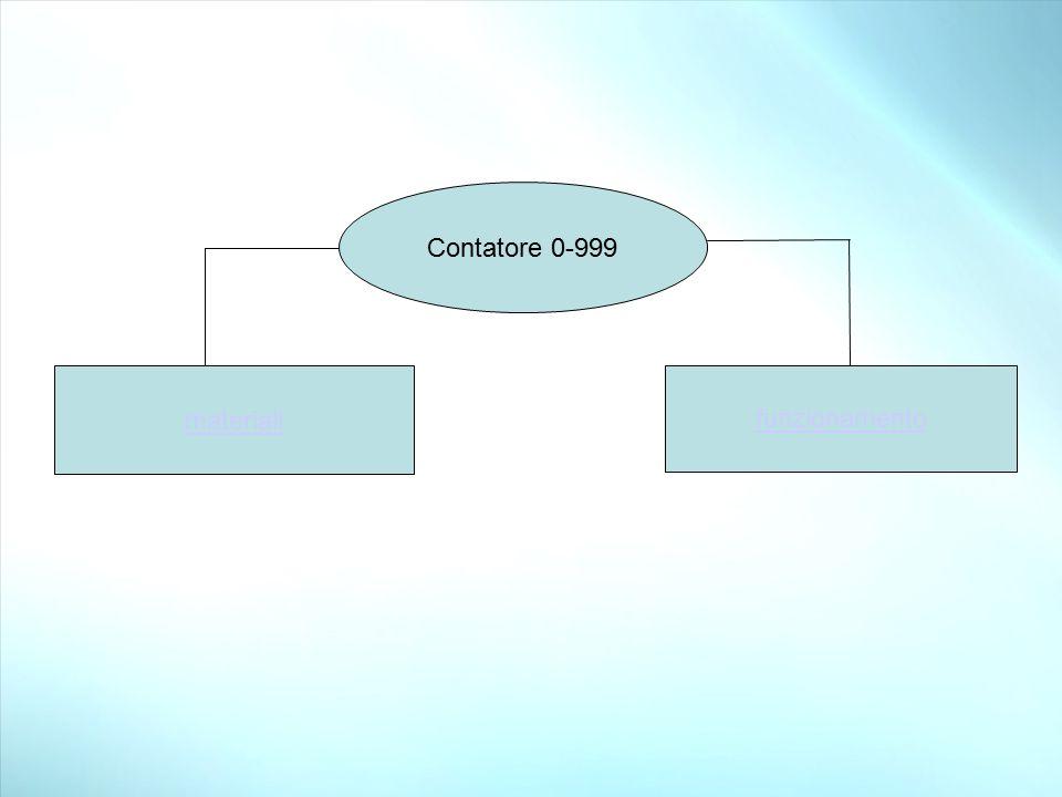 funzionamento materiali Contatore 0-999
