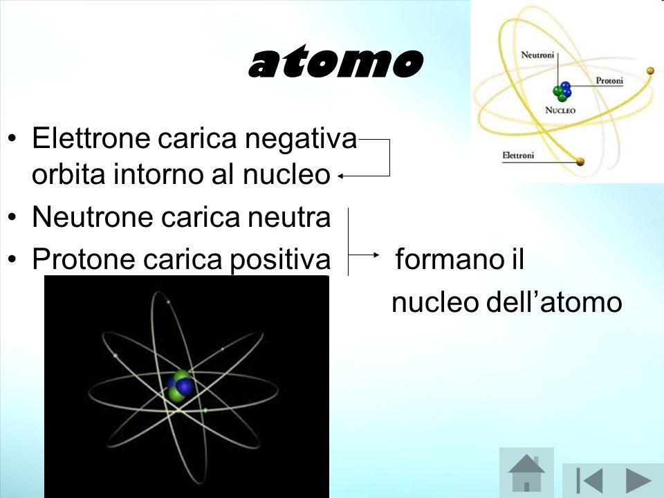 atomo Elettrone carica negativa orbita intorno al nucleo Neutrone carica neutra Protone carica positiva formano il nucleo dell'atomo