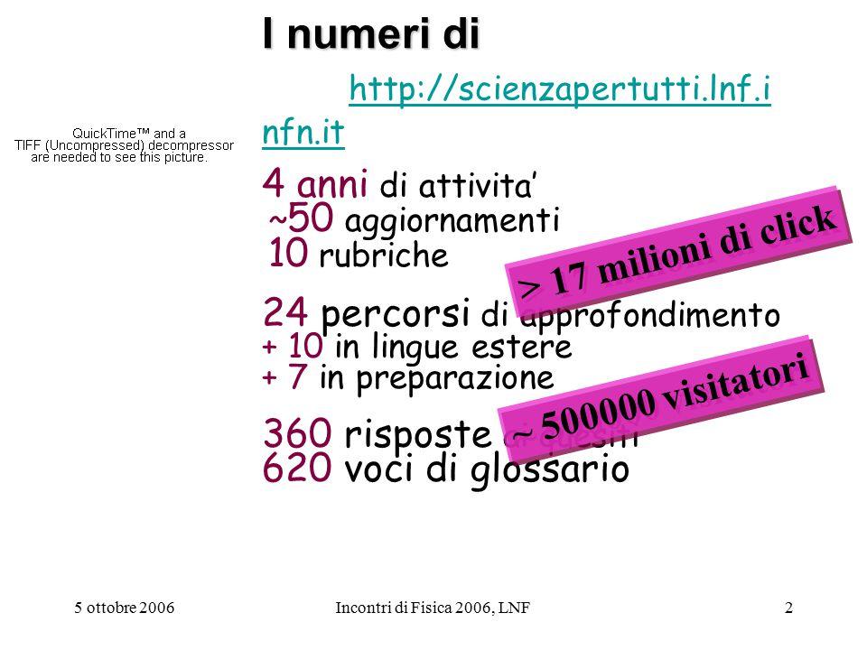 5 ottobre 2006Incontri di Fisica 2006, LNF2 I numeri di I numeri di http://scienzapertutti.lnf.i nfn.it http://scienzapertutti.lnf.i nfn.it 4 anni di attivita' ~ 50 aggiornamenti 10 rubriche 24 percorsi di approfondimento + 10 in lingue estere + 7 in preparazione 360 risposte ai quesiti 620 voci di glossario > 17 milioni di click ~ 500000 visitatori