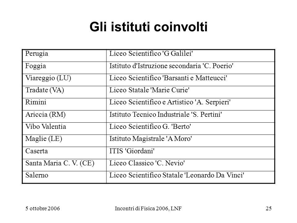5 ottobre 2006Incontri di Fisica 2006, LNF25 Gli istituti coinvolti PerugiaLiceo Scientifico G Galilei FoggiaIstituto d Istruzione secondaria C.