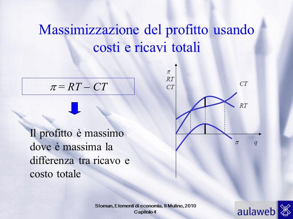 Massimizzazione del profitto usando costi e ricavi totali  = RT  CT Il profitto è massimo dove è massima la differenza tra ricavo e costo totale  R