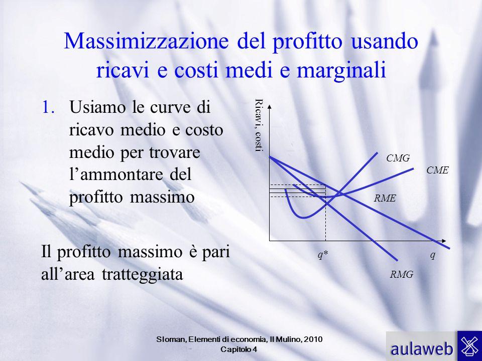 Massimizzazione del profitto usando ricavi e costi medi e marginali 1.Usiamo le curve di ricavo medio e costo medio per trovare l'ammontare del profit