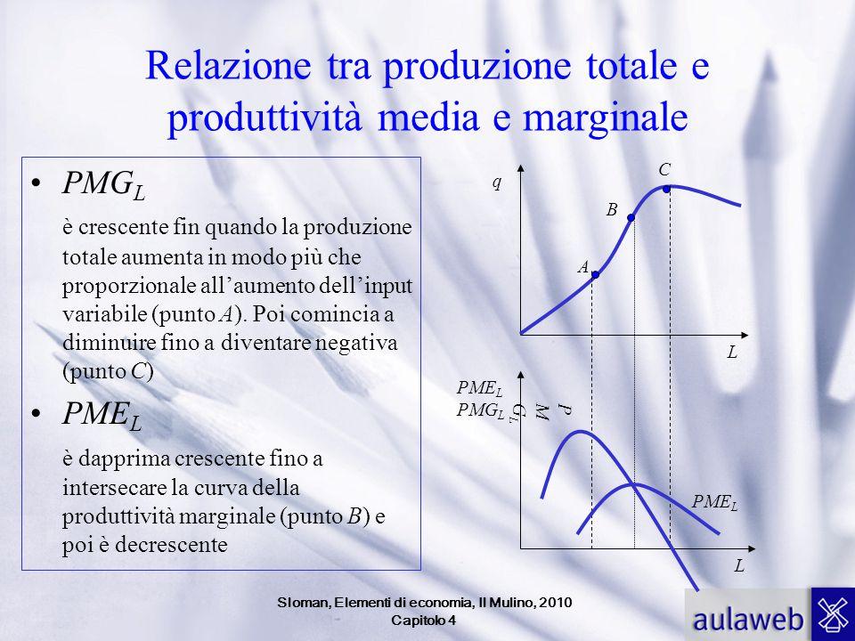 Relazione tra produzione totale e produttività media e marginale PMG L è crescente fin quando la produzione totale aumenta in modo più che proporziona