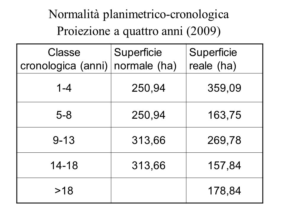 Classe cronologica (anni) Superficie normale (ha) Superficie reale (ha) 1-4250,94359,09 5-8250,94163,75 9-13313,66269,78 14-18313,66157,84 >18178,84 N