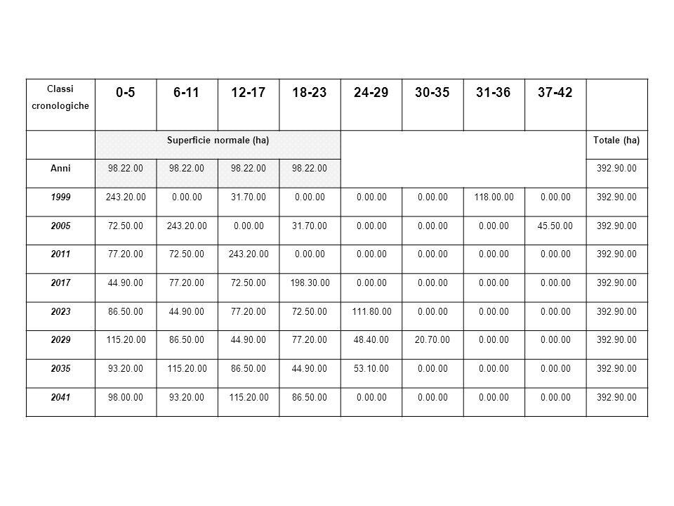 Classi cronologiche 0-56-1112-1718-2324-2930-3531-3637-42 Superficie normale (ha)Totale (ha) Anni98.22.00 392.90.00 1999243.20.000.00.0031.70.000.00.0