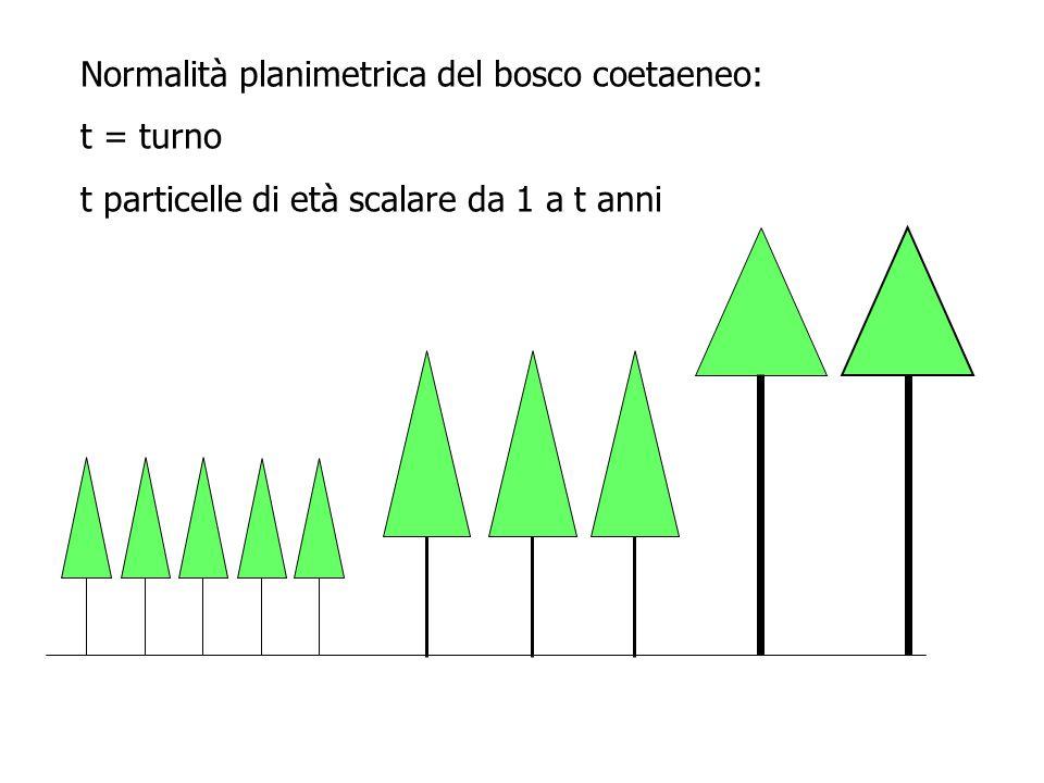Normalità planimetrica = ripresa planimetrica normale Metodo planimetrico spartitivo: ripresa normale annua Metodo planimetrico organico: ripresa normale periodica S = superficie della compresa t = turno della compresa n = numero di classi cronologiche di ampiezza costante