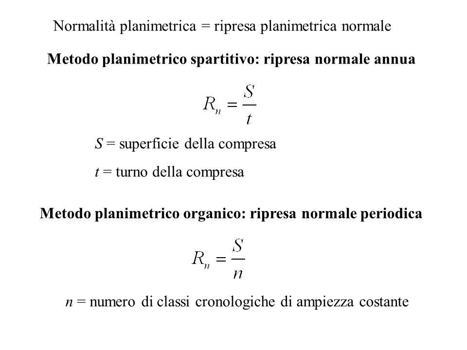 Normalità planimetrica = ripresa planimetrica normale Metodo planimetrico spartitivo: ripresa normale annua Metodo planimetrico organico: ripresa norm