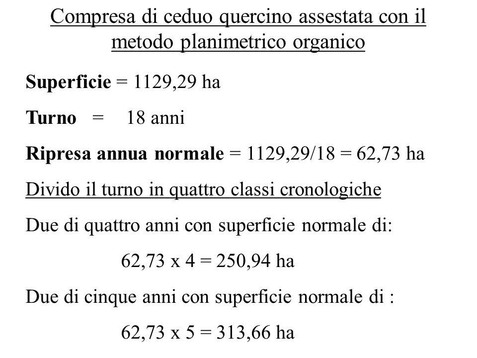Compresa di ceduo quercino assestata con il metodo planimetrico organico Superficie = 1129,29 ha Turno = 18 anni Ripresa annua normale = 1129,29/18 =