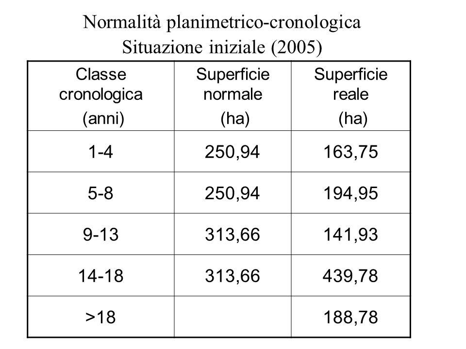 Normalità planimetrico-cronologica Situazione iniziale (2005) Classe cronologica (anni) Superficie normale (ha) Superficie reale (ha) 1-4250,94163,75
