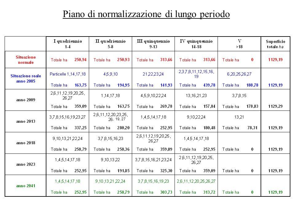 Piano di normalizzazione di lungo periodo, 19, 27