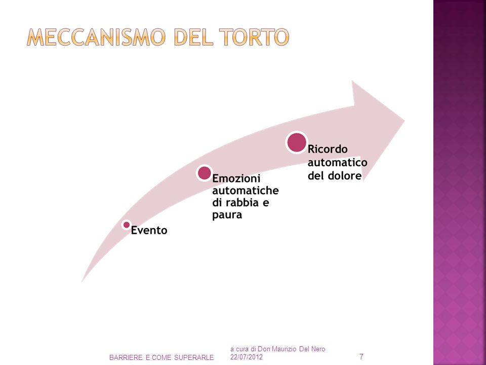 a cura di Don Maurizio Del Nero 22/07/2012 BARRIERE E COME SUPERARLE 7