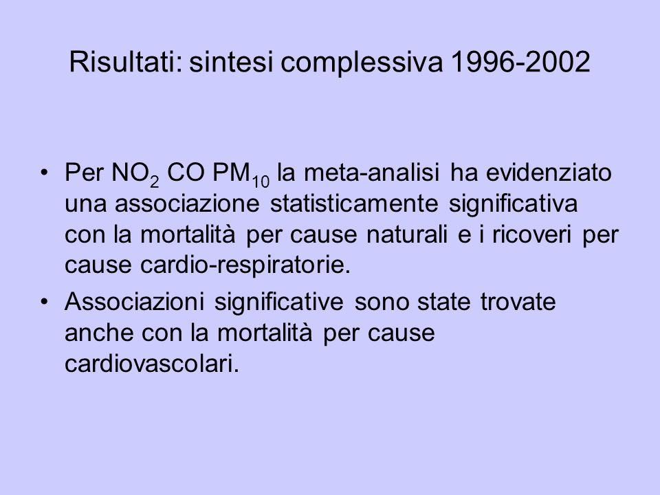 Risultati: sintesi complessiva 1996-2002 Per NO 2 CO PM 10 la meta-analisi ha evidenziato una associazione statisticamente significativa con la mortalità per cause naturali e i ricoveri per cause cardio-respiratorie.