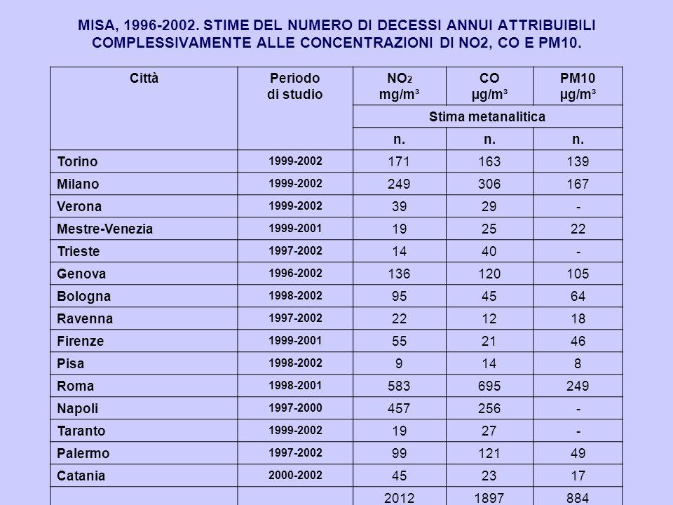 MISA, 1996-2002. STIME DEL NUMERO DI DECESSI ANNUI ATTRIBUIBILI COMPLESSIVAMENTE ALLE CONCENTRAZIONI DI NO2, CO E PM10. CittàPeriodo di studio NO 2 mg