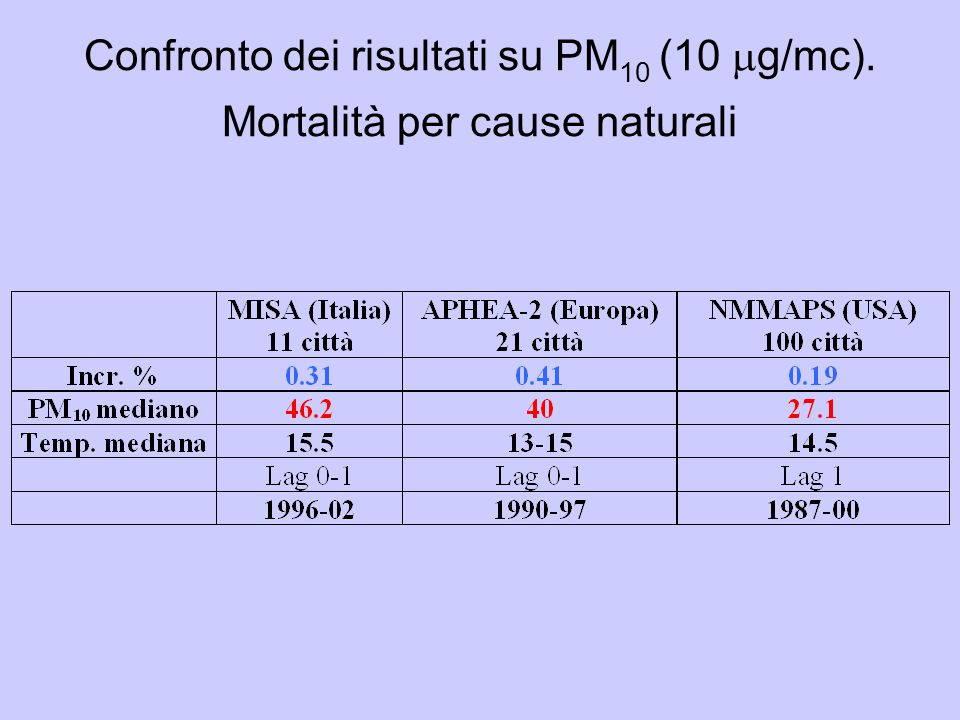 Confronto dei risultati su PM 10 (10  g/mc). Mortalità per cause naturali