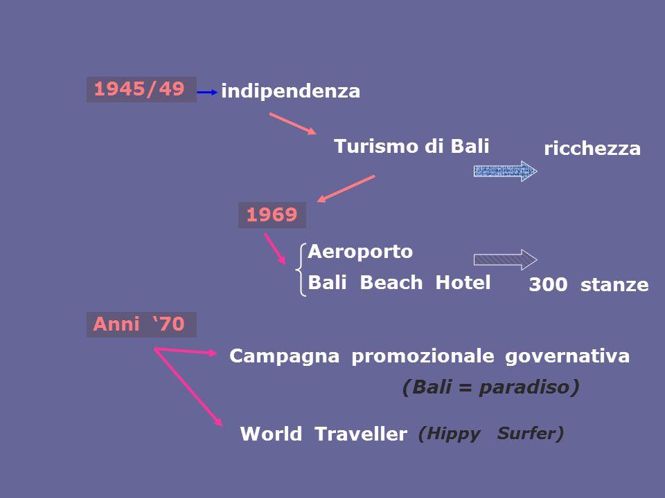 1945/49 Turismo di Bali 1969 Aeroporto Bali Beach Hotel Anni '70 Campagna promozionale governativa (Bali = paradiso) World Traveller indipendenza ricc