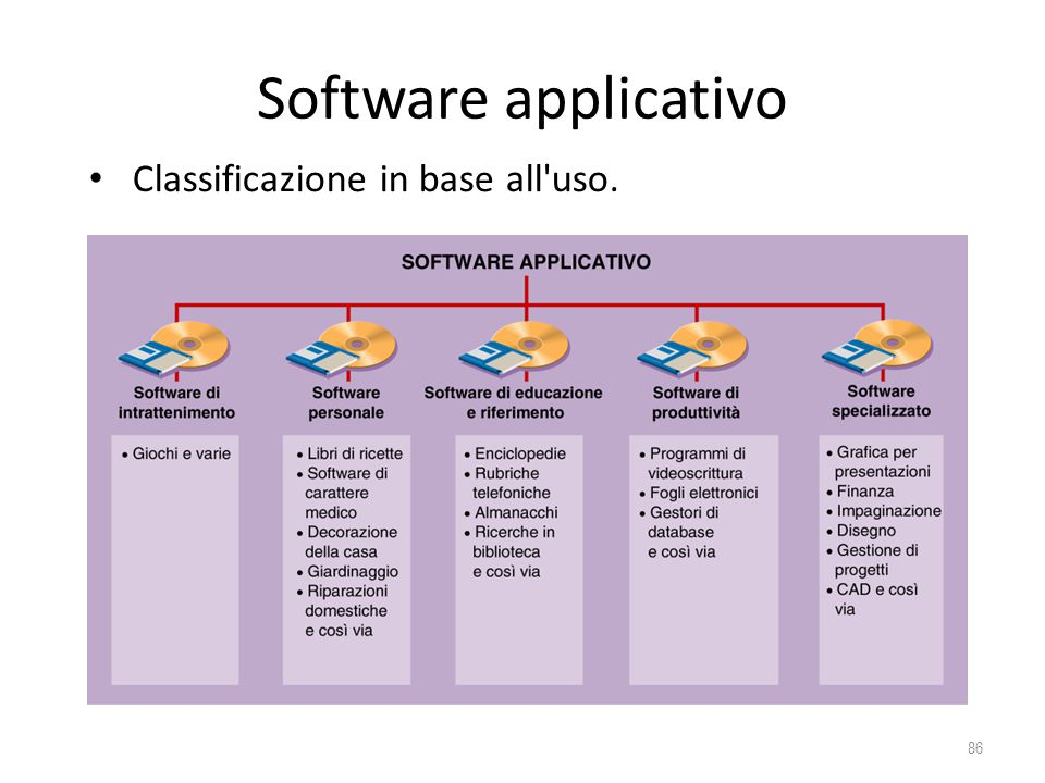 Software applicativo 86 Classificazione in base all'uso.