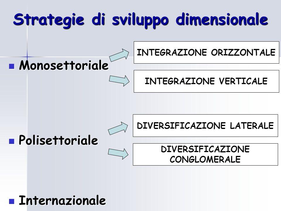 Strategie di sviluppo dimensionale Monosettoriale Monosettoriale Polisettoriale Polisettoriale Internazionale Internazionale INTEGRAZIONE ORIZZONTALE INTEGRAZIONE VERTICALE DIVERSIFICAZIONE LATERALE DIVERSIFICAZIONE CONGLOMERALE