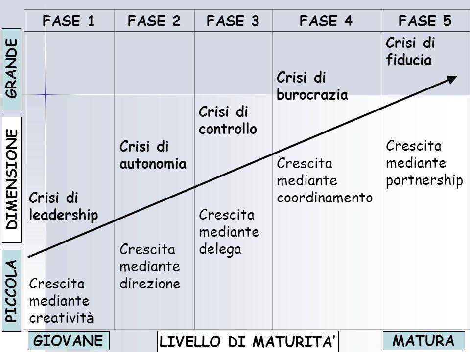 FASE 1FASE 2FASE 3FASE 4FASE 5 Crisi di leadership Crescita mediante creativit à Crisi di autonomia Crescita mediante direzione Crisi di controllo Cre