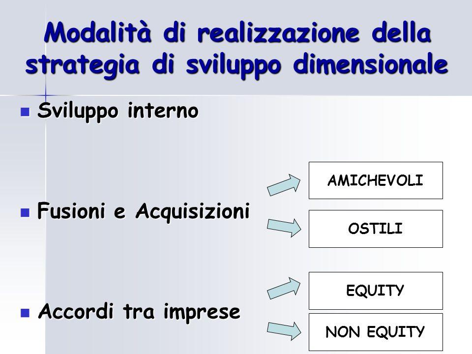 Modalità di realizzazione della strategia di sviluppo dimensionale Sviluppo interno Sviluppo interno Fusioni e Acquisizioni Fusioni e Acquisizioni Accordi tra imprese Accordi tra imprese EQUITY NON EQUITY AMICHEVOLI OSTILI