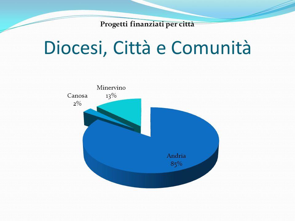 Diocesi, Città e Comunità