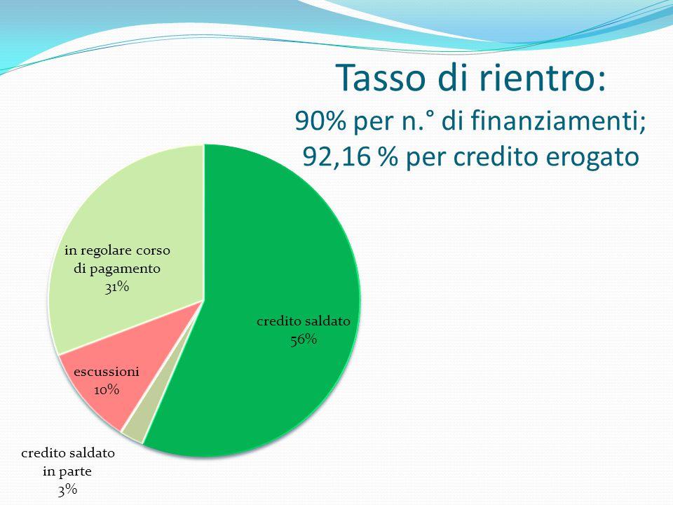 Tasso di rientro: 90% per n.° di finanziamenti; 92,16 % per credito erogato