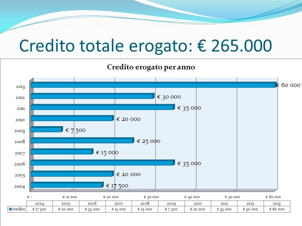 Credito totale erogato: € 265.000