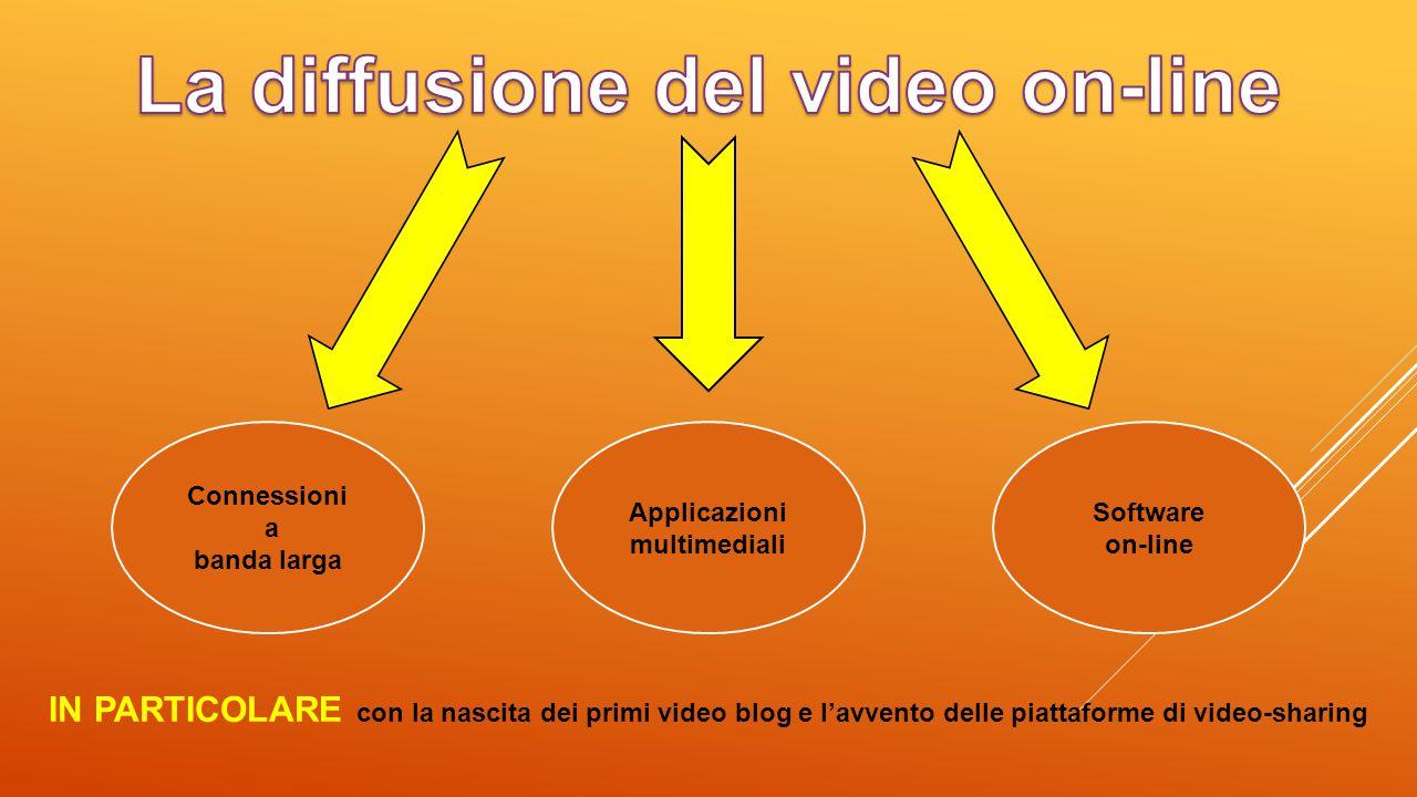 Connessioni a banda larga Applicazioni multimediali Software on-line IN PARTICOLARE con la nascita dei primi video blog e l'avvento delle piattaforme