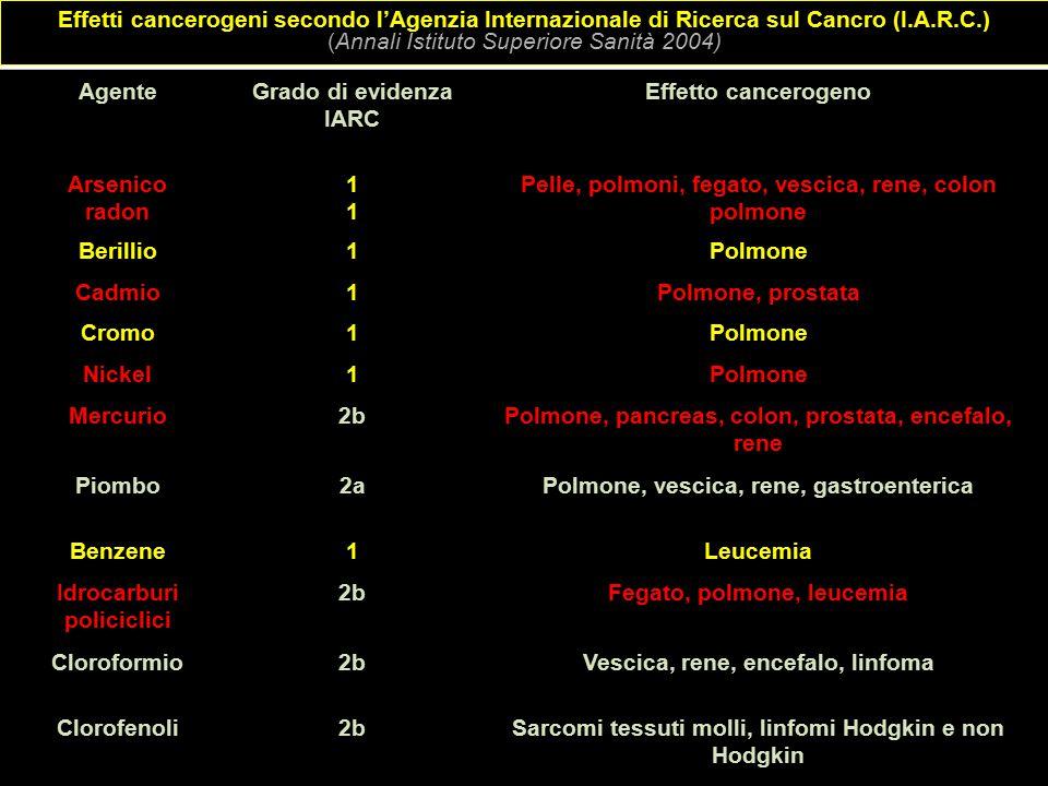 Effetti cancerogeni secondo l'Agenzia Internazionale di Ricerca sul Cancro (I.A.R.C.) (Annali Istituto Superiore Sanità 2004) AgenteGrado di evidenza