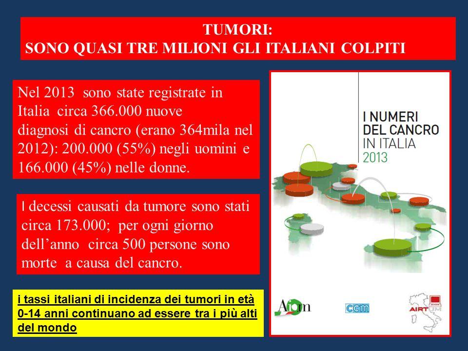 TUMORI: SONO QUASI TRE MILIONI GLI ITALIANI COLPITI Nel 2013 sono state registrate in Italia circa 366.000 nuove diagnosi di cancro (erano 364mila nel