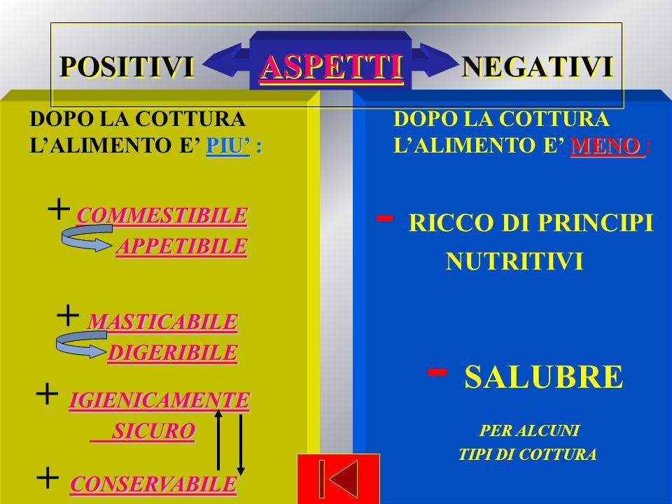 POSITIVI ASPETTI NEGATIVIASPETTI POSITIVI ASPETTI NEGATIVIASPETTI DOPO LA COTTURA PIU' : L'ALIMENTO E' PIU' : DOPO LA COTTURA MENO L'ALIMENTO E' MENO : COMMESTIBILE COMMESTIBILE + COMMESTIBILECOMMESTIBILE APPETIBILE MASTICABILE MASTICABILE + MASTICABILE MASTICABILE DIGERIBILE IGIENICAMENTE IGIENICAMENTE + IGIENICAMENTE IGIENICAMENTE SICURO SICURO CONSERVABILE CONSERVABILE + CONSERVABILE CONSERVABILE - RICCO DI PRINCIPI NUTRITIVI - SALUBRE PER ALCUNI TIPI DI COTTURA
