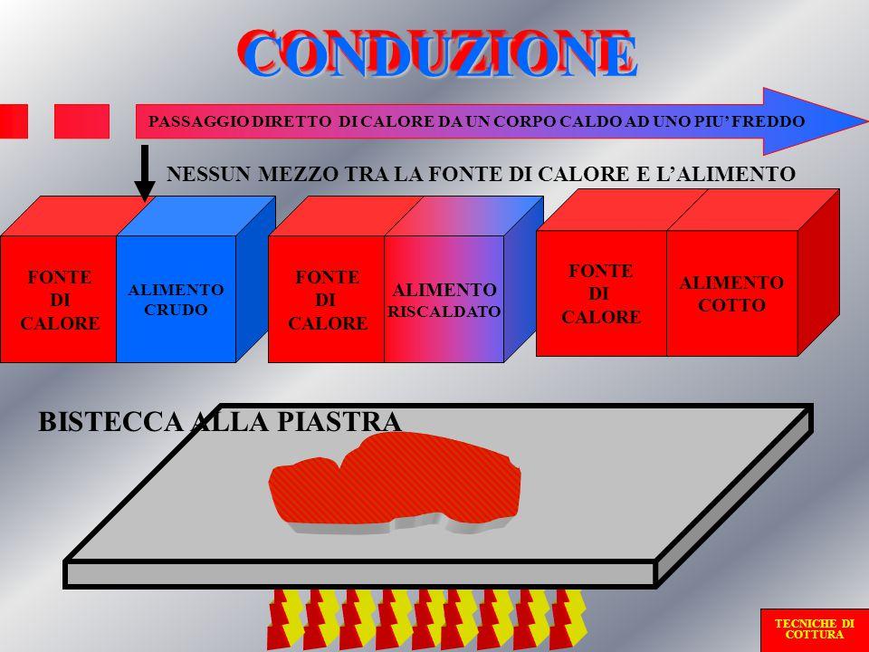 CONDUZIONECONDUZIONE FONTE DI CALORE ALIMENTO CRUDO FONTE DI CALORE ALIMENTO RISCALDATO FONTE DI CALORE ALIMENTO COTTO PASSAGGIO DIRETTO DI CALORE DA UN CORPO CALDO AD UNO PIU' FREDDO BISTECCA ALLA PIASTRA NESSUN MEZZO TRA LA FONTE DI CALORE E L'ALIMENTO TECNICHE DI COTTURA
