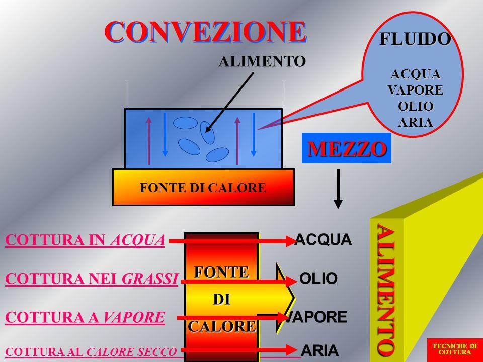 CONVEZIONE FONTE DI CALORE ALIMENTO FLUIDOACQUAVAPOREOLIOARIA MEZZO COTTURA IN ACQUACOTTURA IN ACQUA ACQUA COTTURA NEI GRASSICOTTURA NEI GRASSI OLIO COTTURA A VAPORECOTTURA A VAPORE VAPORE COTTURA AL CALORE SECCO COTTURA AL CALORE SECCO ARIA FONTEDICALOREFONTEDICALORE ALIMENTO TECNICHE DI COTTURA